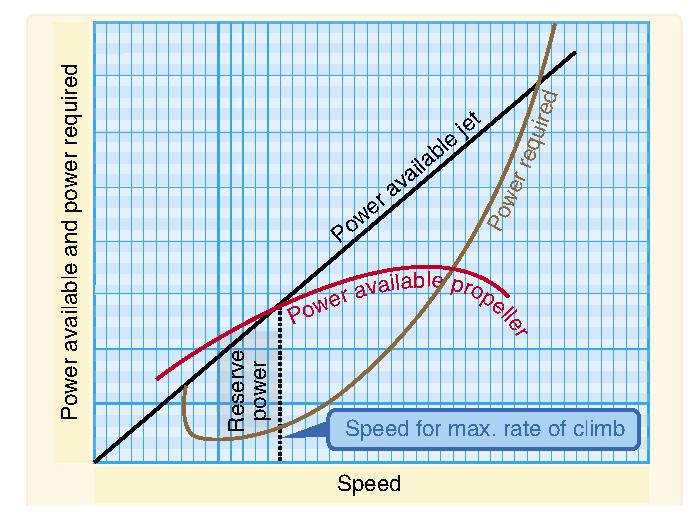 Power Curve Power Available Curves